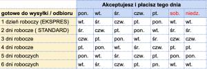 Tabela przedstawiająca terminy wysyłek w zależności od dnia przyjęcia zamówienia i trybu realizacji zamówienia w drukarni KRM Druk Warszawa